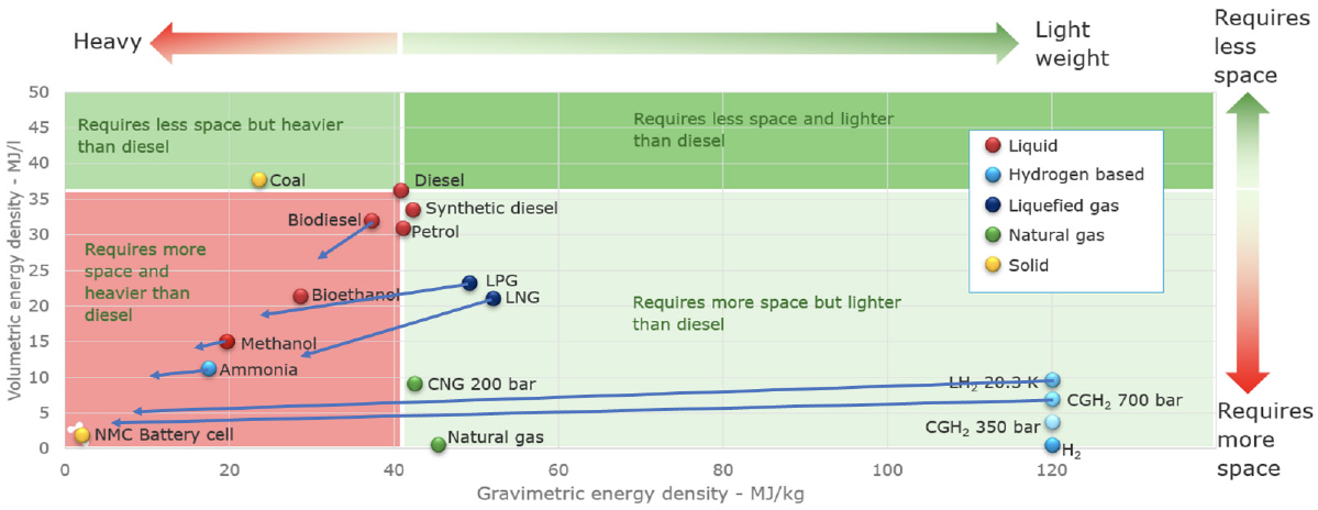 Specific energy volume and weight
