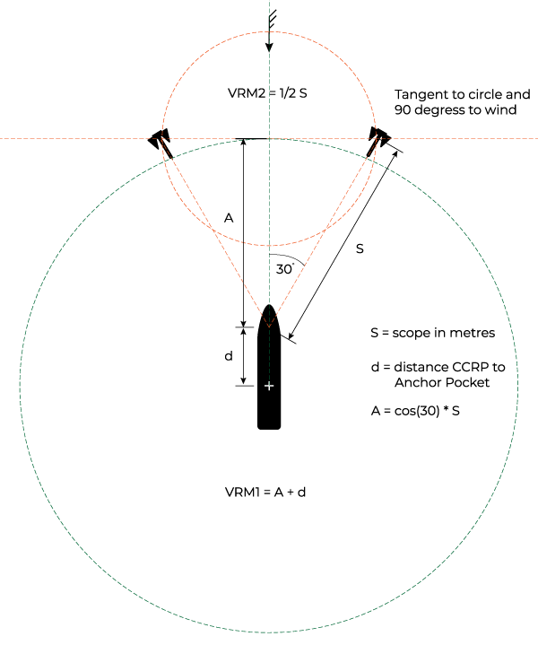 Diagram showing calculation of variable range marker and electronic bearing line
